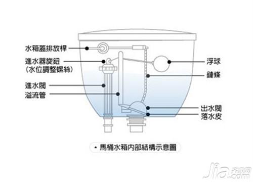 导致马桶内部结构浮球和水箱侧壁摩擦造成的堵塞现象